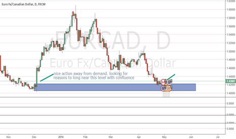 EURCAD: near large demand. long biased until zone violated