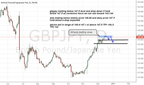 GBPJPY: gbpjpy short on strong Resistance area