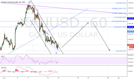 XAUUSD: GOLD; retracement soon