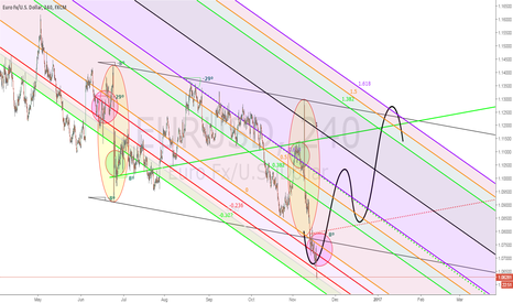 EURUSD: Update: Visually Inverted FX Trading Pattern (4H)