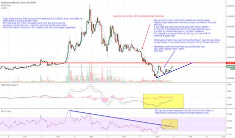 GCRBTC: Update. New bullish trend in-tact. High probability of major run