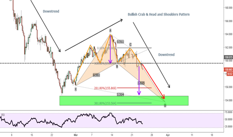 GBPJPY: GBPJPY - Bearish Ride Continues