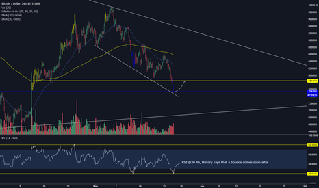 BTCUSD: BTC/USD Oversold bounce play