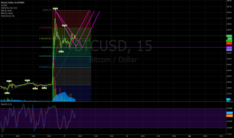 BTCUSD: Could have another leg up here to form double top