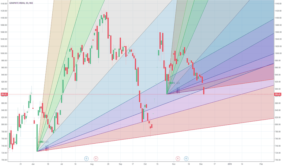 GRAPHITE: GI may see a low of 858