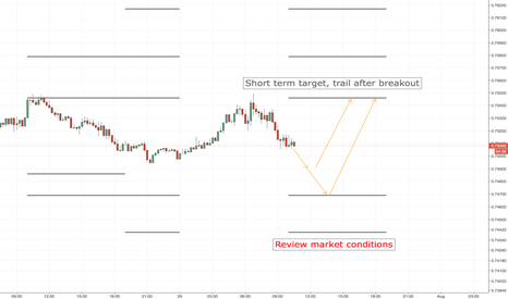 AUDUSD: AUDUSD LONG ENTRY LEVELS, EURO SESSION ONLY