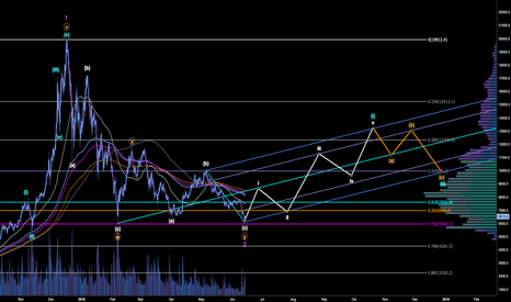 BTCUSD: BTC: the more it drops, the more bullish I get -> 8500$ in days?