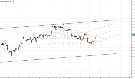 USOIL: USOIL guess (For save only)