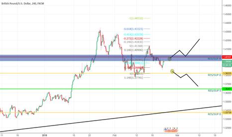 GBPUSD: GBP/USD Entre Resistencia M y Soporte D