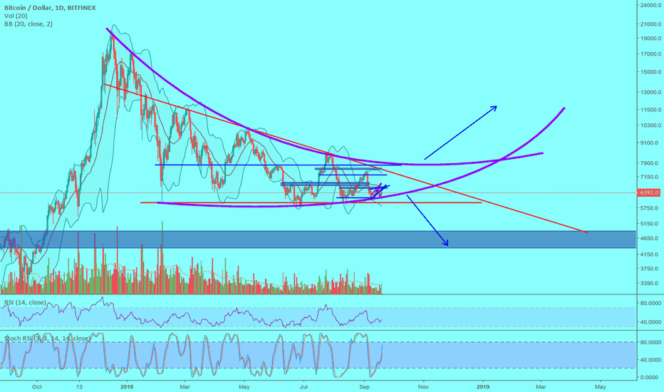 BTCUSD: BTC - Break of trend will result in large move