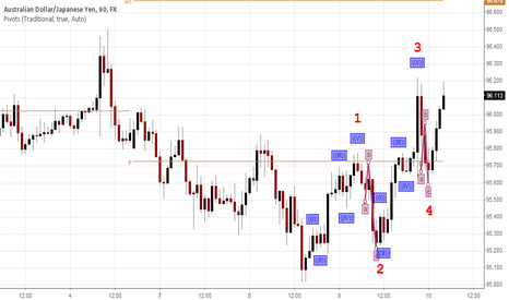 AUDJPY: Possible Top for Aussie