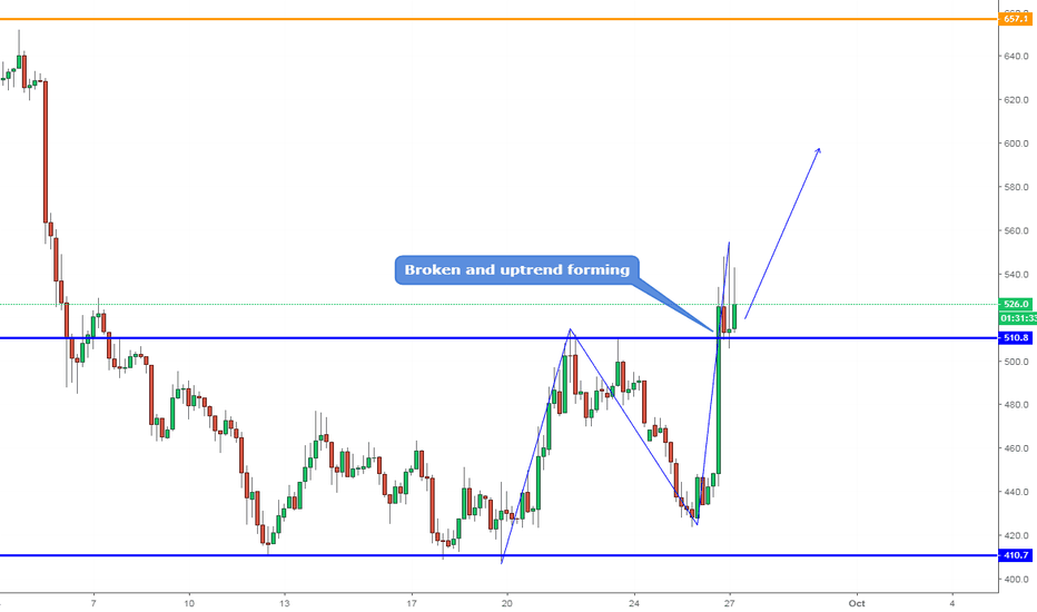 BCHUSD: BCHUSD, Uptrend forming on H4.