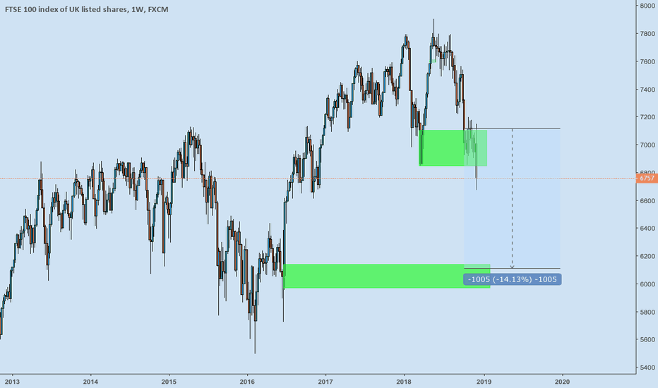 UK100: FTSE COULD WE SEE 6000 ??????