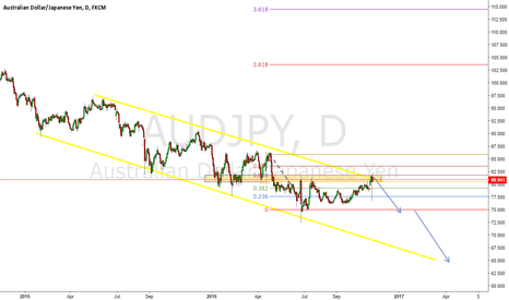 AUDJPY: Perfect Short Trade