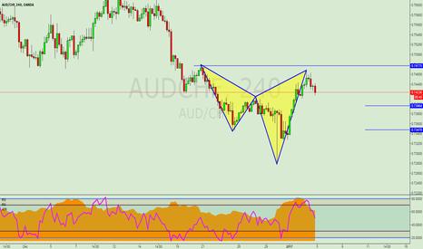AUDCHF: AUDCHF,Bearish Shark Pattern