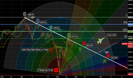 BTCUSD: THE BTC AND THE ROAD TOWARDS HIS TARGET