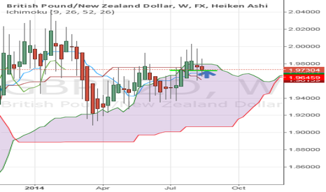 GBPNZD: GBPNZD at critical area of support using Heiken-Ashi + Ichimoku