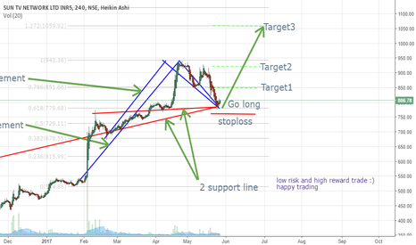SUNTV: low risk high reward trade setup for suntv