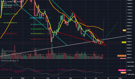 BTCUSD: Nearing the end of descending wedge on the daily chart