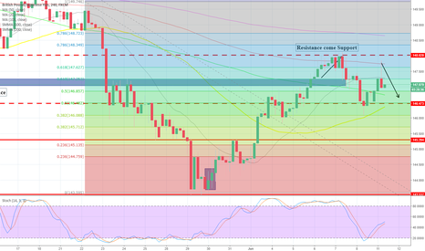 GBPJPY: Bullish Crossover In GBP/JPY – UK's Factory Ouput Falls to Five