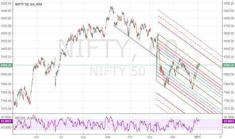 NIFTY: Pitchfork on Hourly chart of Nifty