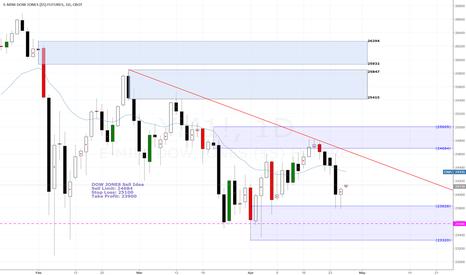 YM1!: Dow Jones Sell Idea