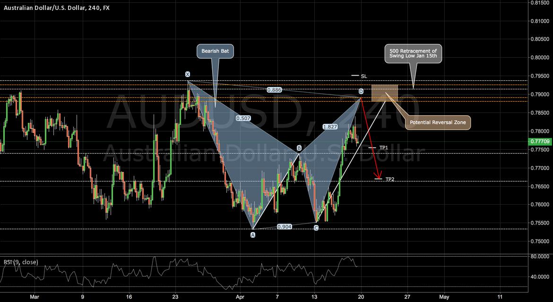AUDUSD: Another Bat on the Aussie Dollar
