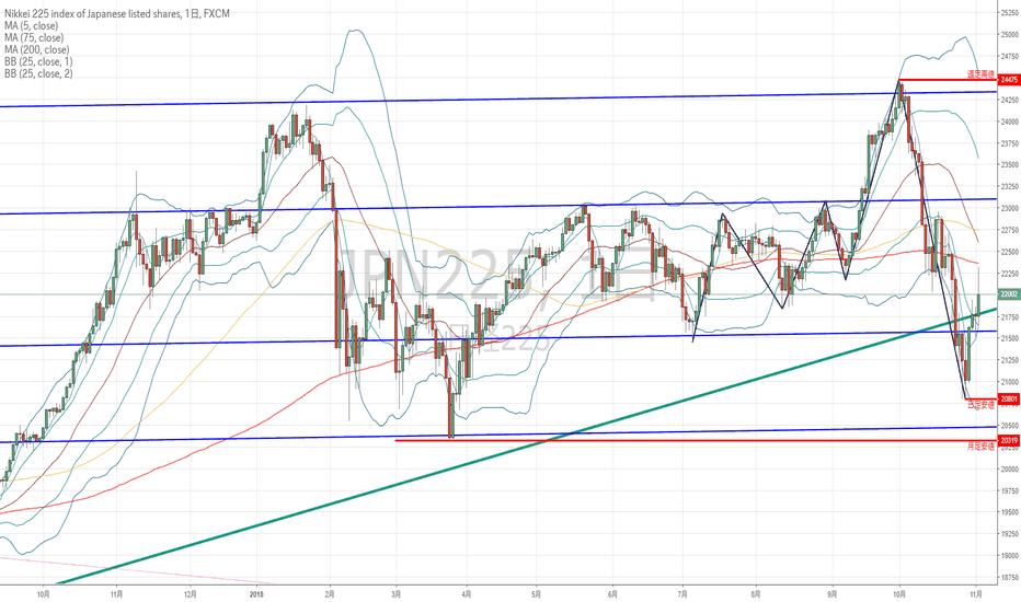 JPN225: 世界の主要株価指数から状況を判断する