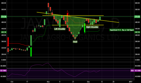 JAYAGROGN: alert inverted head and shoulder stay tuned.