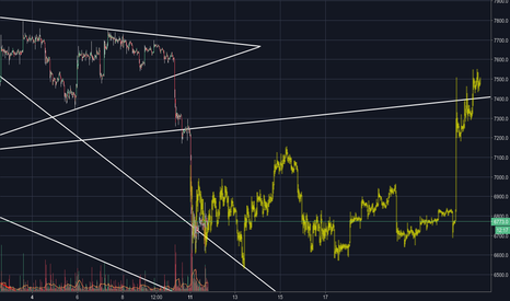 XBTUSD: Are ready for the accumulation and a reversal?