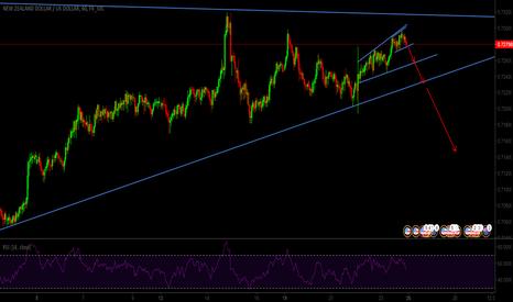 NZDUSD: NZDUSD possible start of down trend finally