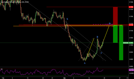 NZDUSD: Potential Short opportunity