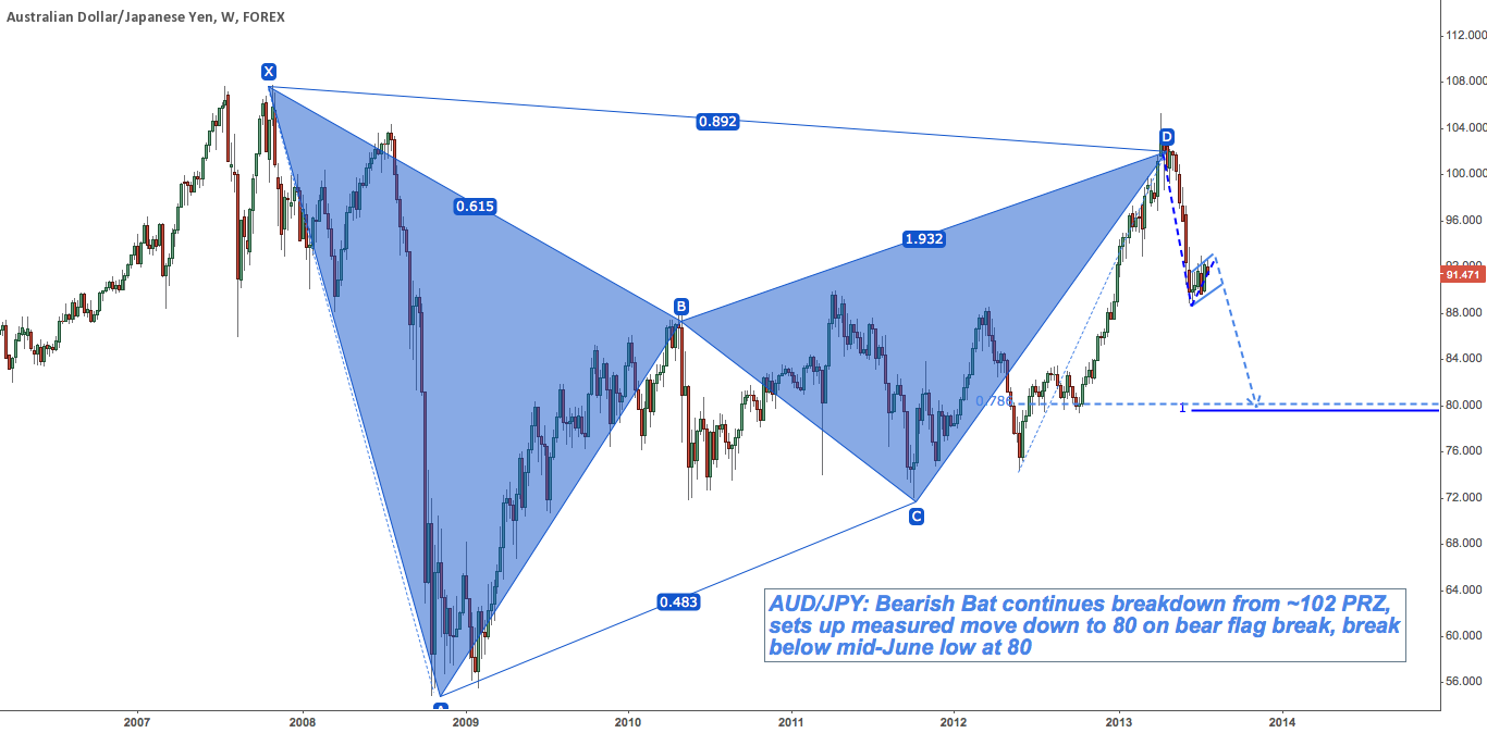 AUD/JPY: Continues Bearish Bat Breakdown Toward 80