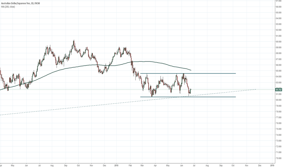 AUDJPY: AUDJPY key area