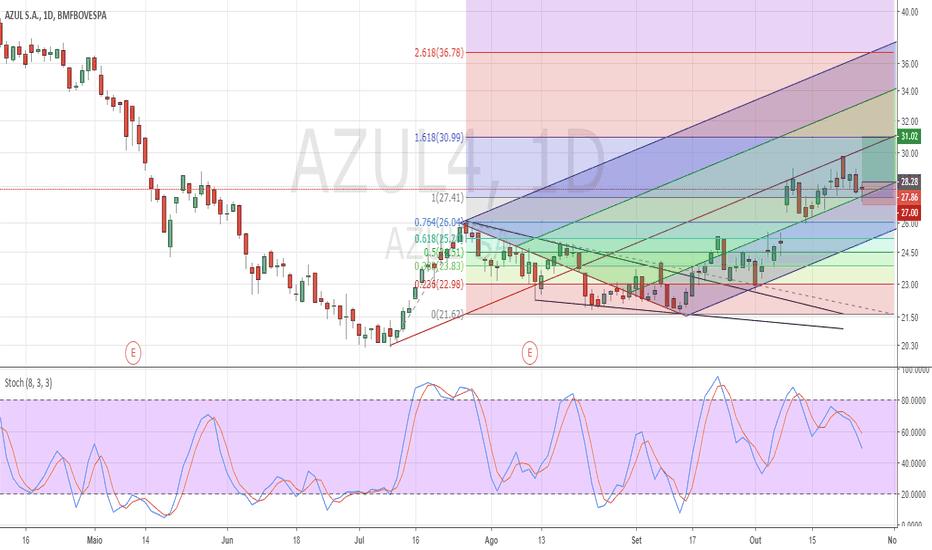 AZUL4: Azul4, seguindo para o alvo