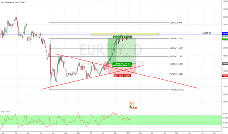EURJPY: A long position i took
