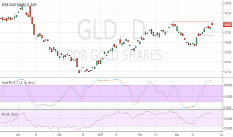GLD: Gold ETF GLD pressuring resistance. Bull signal intact