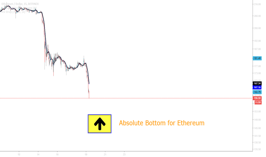 ETHUSD: Ethereum Absolute Bottom Incoming