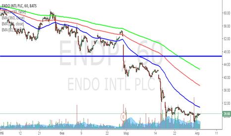 ENDP: Назревает разворот, ЕNDP в LONG на долгосрок.