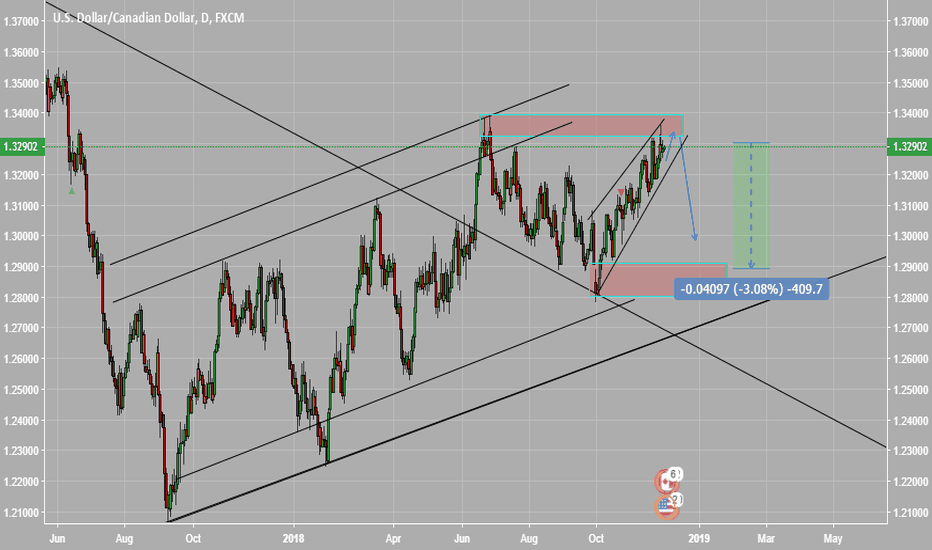 USDCAD: USDCAD short bias reject from 2 top