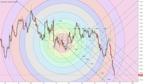 EURUSD: EUR/USD Cyclic FX Projections (Daily)