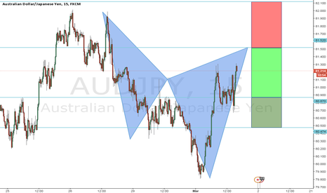 AUDJPY: cypher pattern