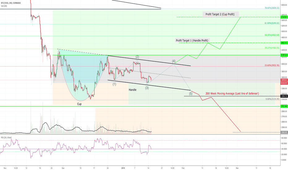 BTCUSD: BTC - Cup and Handle. Idea banned by TradingView. Not so fast!!