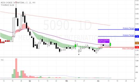 5090: MEDIAC - berjaya tembus garis trend ungu