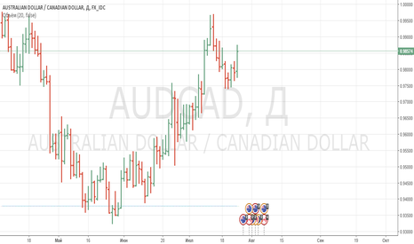 AUDCAD: Короткие продажи оп паре AUDCAD