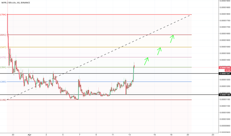 WPRBTC: $WPR Rises. Good zone to buy. WPRBTC