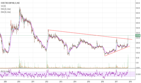 STCINDIA: Long term View on STCINDIA @ 272