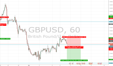 GBPUSD: GBPUSD lower....due to brexit agreement?