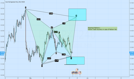 EURJPY: Potential Move - Two Powerful Patterns