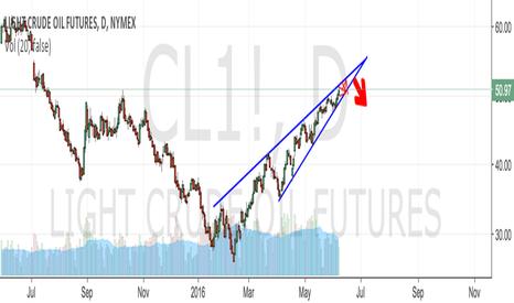 CL1!: Bearish Rising Wedge